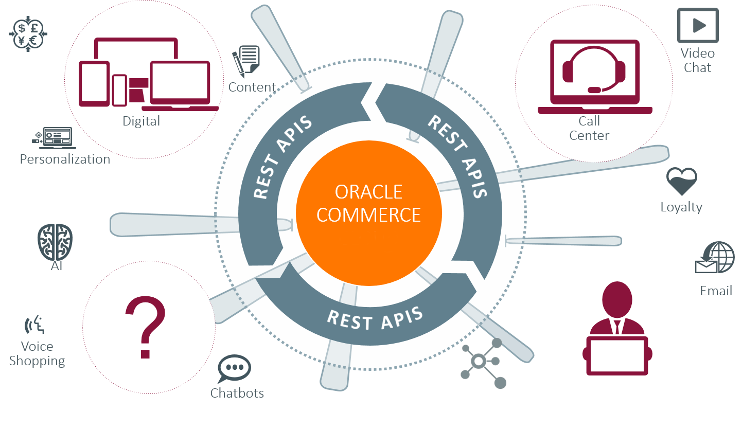 Oracle ATG Commerce